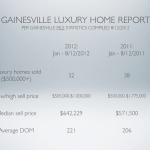 Gainesville Luxury Home Report August 2012