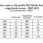 Short sales as a percentage of single-family home sales in the Gainesville MLS market area 2007-2012
